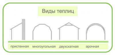 Виды теплиц и их конструкции из поликарбоната