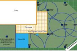 Схема полива газона