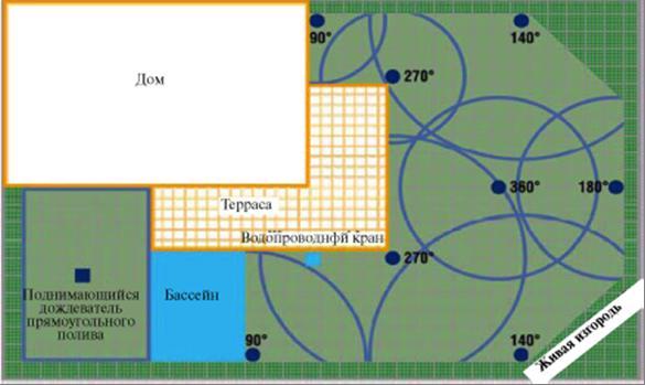 Схема полива газона на даче своими руками 67