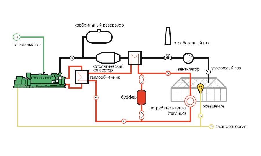 Автономное отопление теплицы своими руками 53