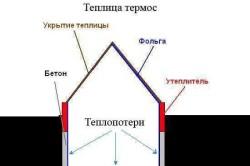 Основной принцип конструкции заглубленной теплицы