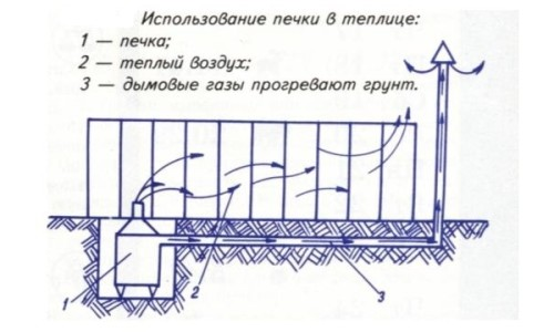 Схема использования печи в теплице