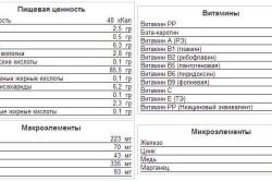Таблица состава укропа