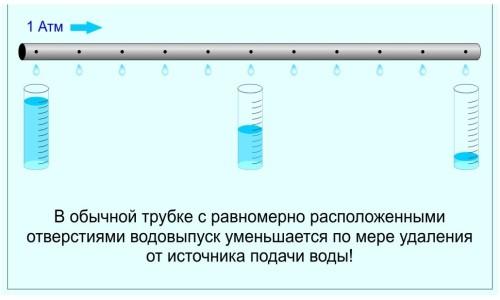 Схема работы трубки для капельного полива